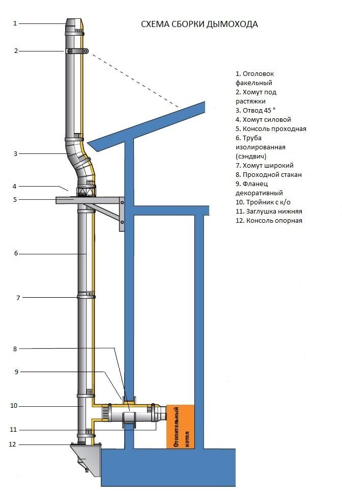 Топка тарнава схема установки.  Бавария 3 стекла печи камины.  Стеновой проход дымовой трубы.